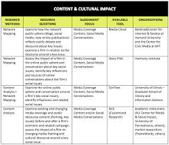 assessing the social impact of issues focused documentaries  content