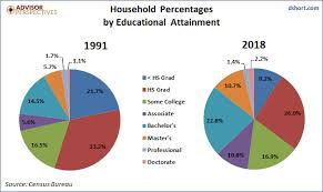 Census Pie Chart Household Incomes The Value Of Higher Education Dshort