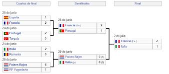 La selección de francia consiguió hacerse con su segundo campeonato, después del. Eurocopa 2000 Francia Doblega A Italia En El Ultimo Suspiro