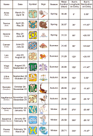 Zodiac Month Chart Hello My Lovelies I Hope You All Had A Wonderful Memorial