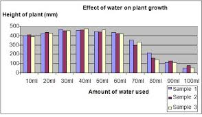 Plant Growth Observation Chart Science Fair Projects Water And Plant Growth