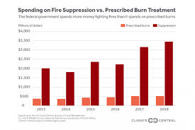 The Burning Solution Prescribed Burns Unevenly Applied