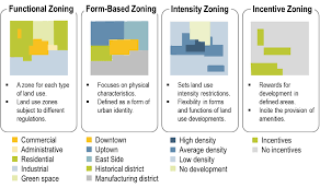 Density Chart Hotel Types Of Land Use Zoning The Geography Of Transport Systems