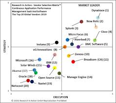 Application Performance Management Continuous Application Performance Management Saas And