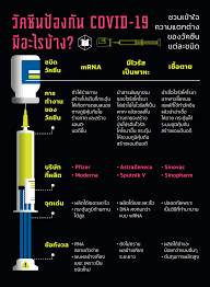 วัคซีนป้องกัน COVID-19 มีอะไรบ้าง? ชวนเข้าใจความแตกต่างของวัคซีนแต่ละชนิด