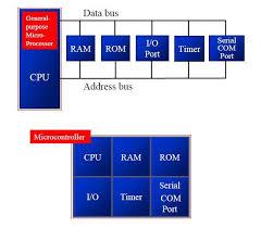 Block Diagram Of Microcontroller And Microprocessor