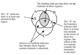 Venn Diagram Syllogism Part 2 Module 4