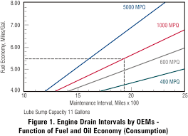 Diesel Engine Oil Consumption Chart Uncovering The Problems With Extended Oil Drains