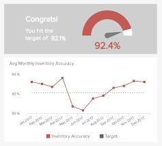 Inventory Charts And Graphs Logistics Kpis Metrics Explore The Best Logistics Kpi