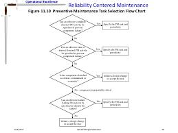 Corrective Maintenance Process Flow Chart Reliability Centered Maintenance