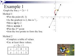 example 1 graph the line y 2x 1 method 1 plot the point