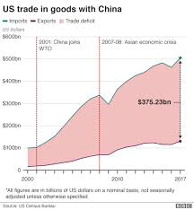 Us China Trade Deficit Chart Us And China Halt Imposing Import Tariffs Bbc News