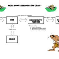 Mole Conversions Dimensional Analysis Tutorial Sophia