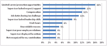 Exit Interviews Show Top 10 Reasons Why Employees Quit