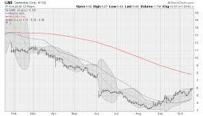 4 Turnaround Plays To Buy Now Markets Insider