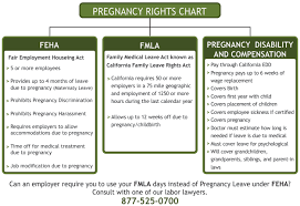Ca Disability Benefits Chart Los Angeles Fmla Lawyer What Does Fmla Cover Employee