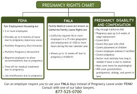 Fmla Cfra Chart Los Angeles Fmla Lawyer What Does Fmla Cover Employee