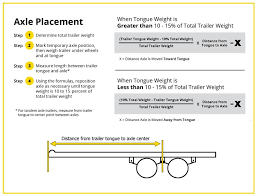Trailer Tongue Weight Chart Where To Position The Trailer Axle Etrailer Com