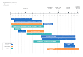 Example Of A Project Timeline Tips And Tools For Visual Project Management Lucidchart Blog
