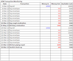 Manage Money Spreadsheet How To Manage My Peso Manage Your Money Step 8