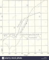 Rat Chart Carnegie Institution Of Washington Publication 104 Feeding