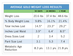 Golo Weight Loss Low Insulin Diet Golo Reviews Weight Loss