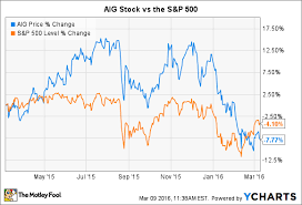 Aig Stock History Chart The 5 Minute Guide To American International Group Stock