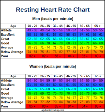 Pulse Chart For Adults Resting Heart Rate Chart What Is A Good Normal Or High