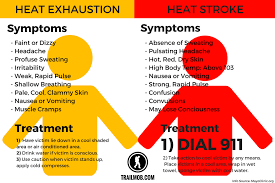 Heat Exhaustion Heat Stroke Chart Causes And Symptoms Of Heat Stroke And Heat Exhaustion