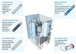 How To Change Reverse Osmosis Filters Puricom Zip Full Set Of Replacement Filters
