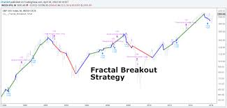 Fractal Stock Charts Fractal Breakout Strategy By Chartart By Chartart