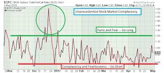 The Keystone Speculator Cpc Put Call Ratio Daily Chart