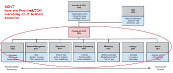 Organizational Chart Meaning Hand Picked Llc Organizational Chart Example Employee