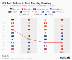 Chart U S Loses Most Ground In Best Country Ranking Statista