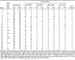 Table 2 From Performance Of A Reservoir Nasal Cannula