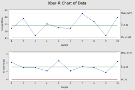 X And R Chart Examples Xbar R Chart