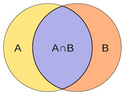 Union And Intersection Of Sets Venn Diagram Difference Between Union And Intersection Difference Between