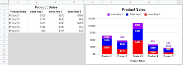 Google Column Chart Example How To Make A Graph Or Chart In Google Sheets