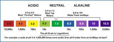 Ph Reading Chart Ph Levels And Balance Old Saratoga Inc