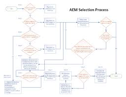 Selection Process For Aem Equipment Medwrench