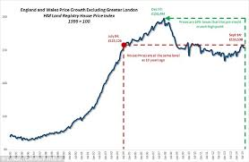 London Property Prices Chart House Prices What To Expect News And Predictions This