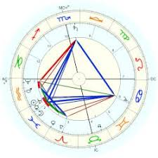 Ramakrishna Astro Databank
