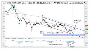 Investing Oil Chart Oil Services Etf Oih Triggers Buy Signal See It Market