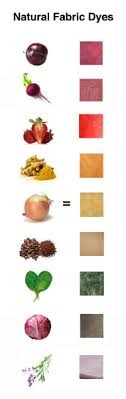 Natural Dye Chart Natural Dye Tumblr