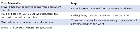 travelling expenses what you need to know