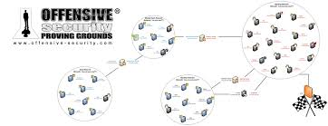 offensive security virtual labs