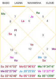 Current Transit Chart Astakvarga And Knowledge About Current Day Astro Pankaj Seth
