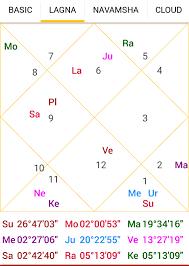 Astakvarga And Knowledge About Current Day Astro Pankaj Seth