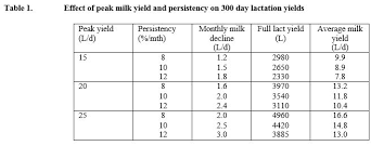 Cow Feeding Chart Managing Cow Lactation Cycles The Cattle Site