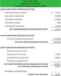 cash statements statement of cash flows direct method format example preparation